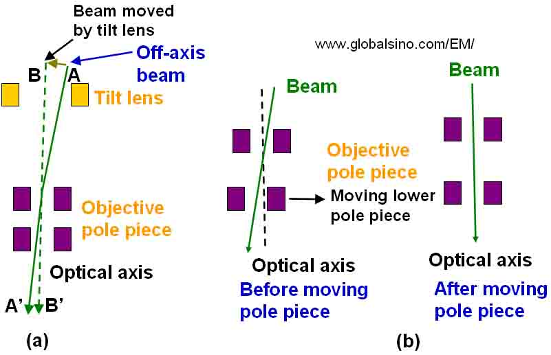 correction of non-axial objective lens illumination