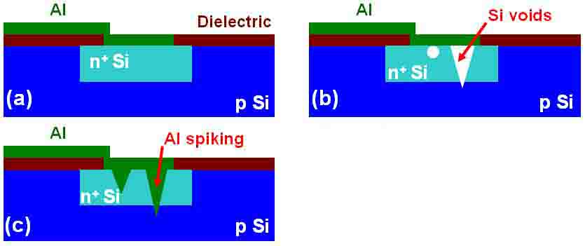 Historical Development of Ohmic Contacts in Si-based ICs