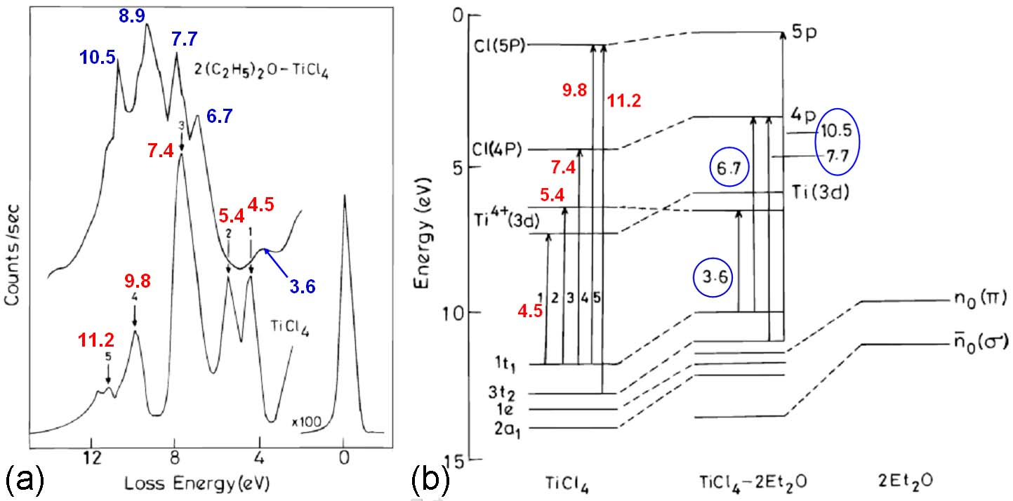 EELS, and (b) energy level diagram and the electronic transitions of TiCl4 and TiCl4-2Et2O complex