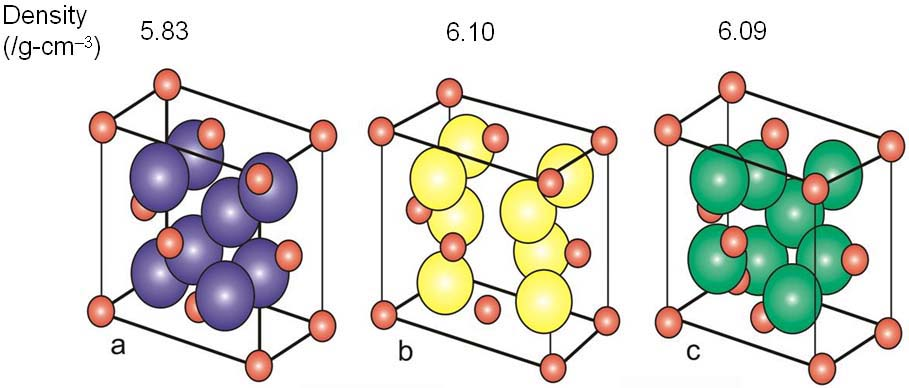 Crystal structure of monoclic (a), tetragonal (b) and cubic zirconia(c)
