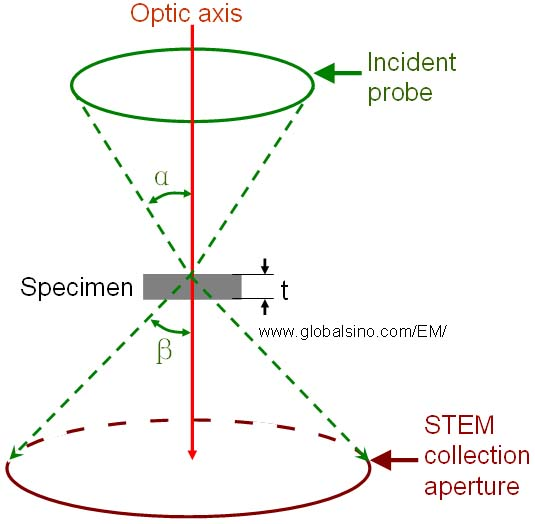 Schematic illustration of incident and scattered electrons in STEM