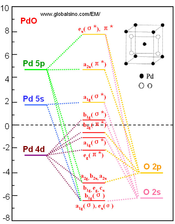 Orbital Diagram For Pd Wiring Library