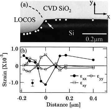 Strain of Local Oxidation of Silicon (LOCOS)