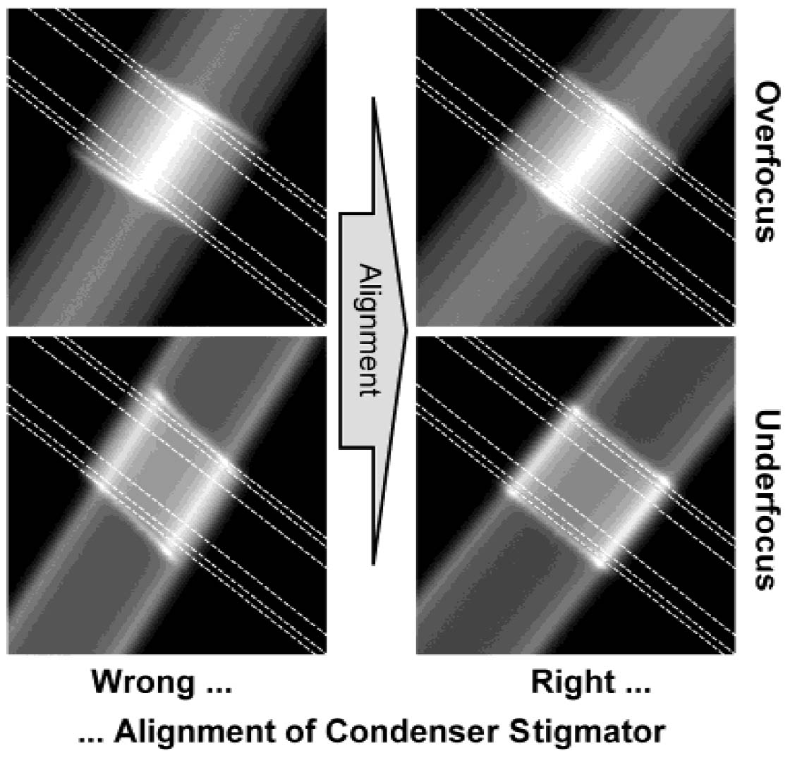 Alignment of the elliptical illumination perpendicular to the biprism filament