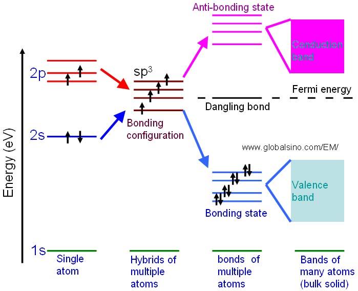 Fermi Energy Of Materials