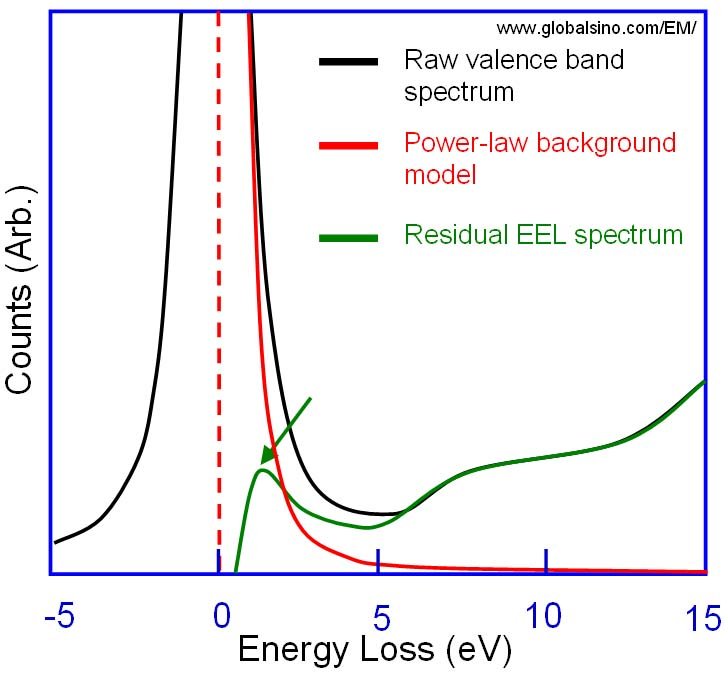 EELS  zero loss extraction using a power-law background model