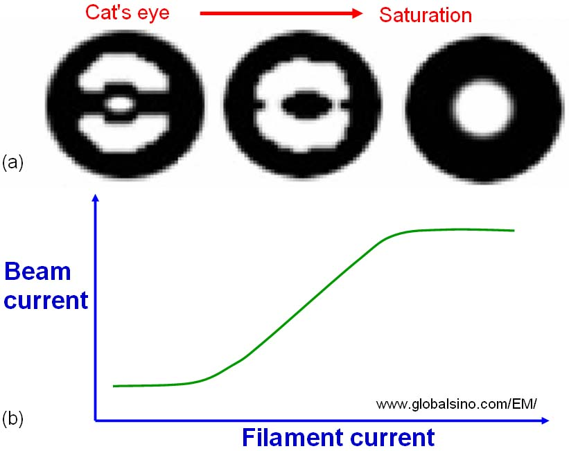 (a) The change of gun shape with increase of filament current, and (b) The variation of beam current with increase of the filament current.