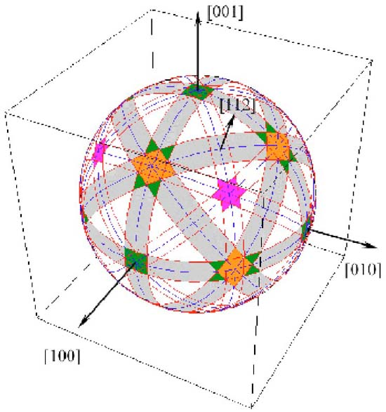 fringe-visibility map for a spherical fcc crystal