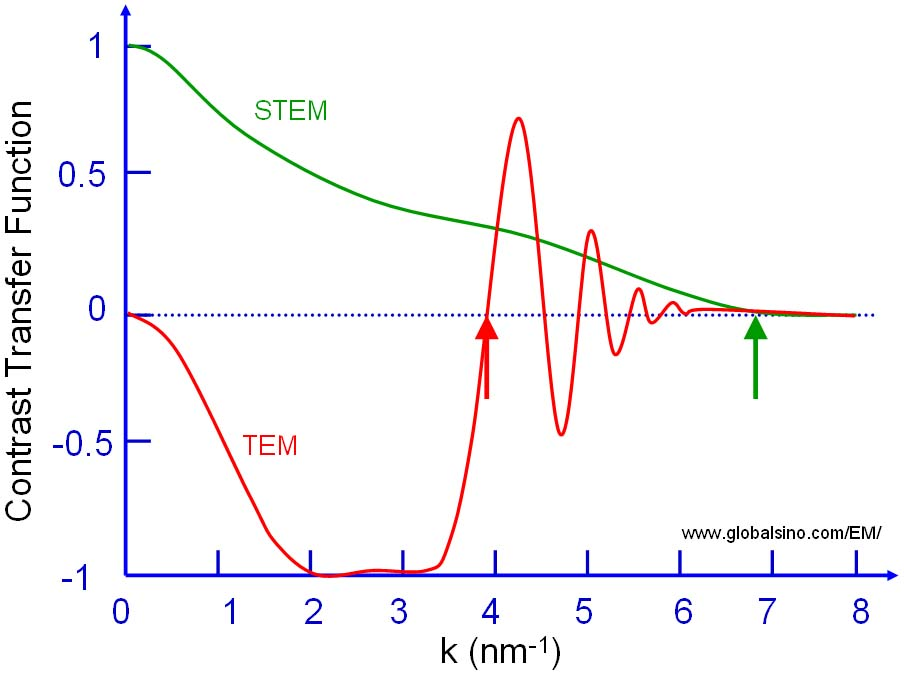 contrast transfer function (CTF) for: (a) A conventional, parallel beam, CTEM and (b) A STEM