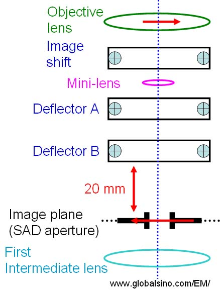 Schematics illustrating the positions of the mini-lens and the deflectors underneath the objective lens in TEM