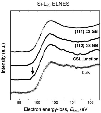 energy-loss near-edge spectra (ELNES) of Si-L23 edge acquired from a bulk, {112} and {111} Σ3 CSL boundaries, and their junction