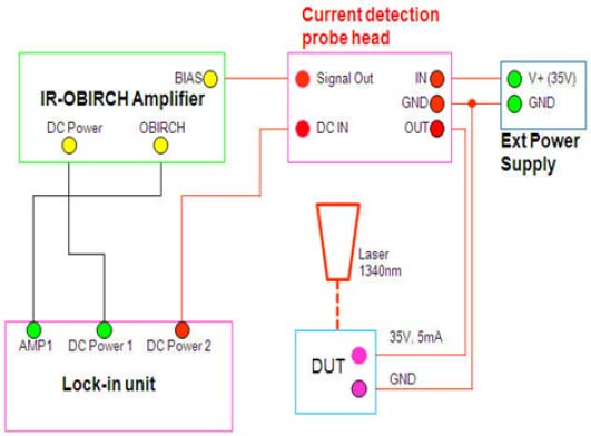 Schematic illustration of a lock-in IR-OBIRCH system