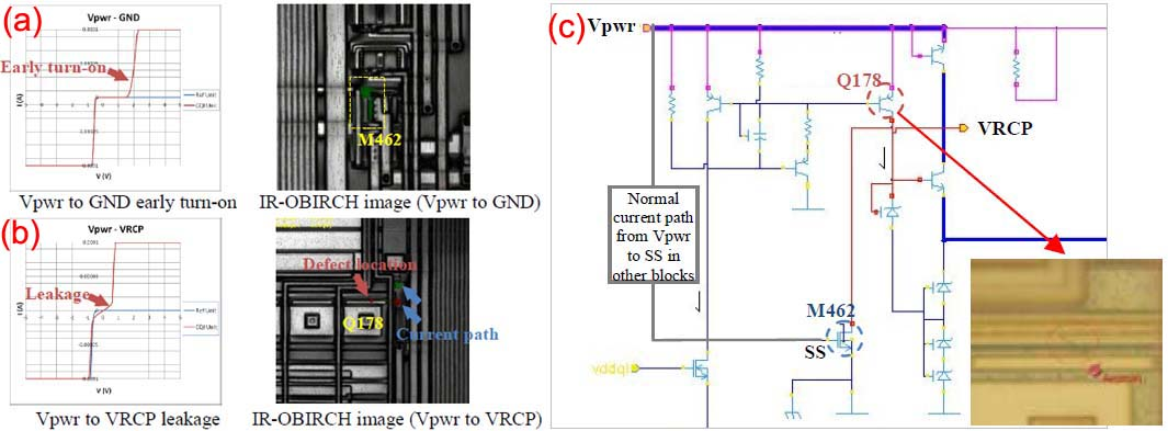 Failing IV character and the IR-OBIRCH result, and (b) Schematic of related circuit and optical inspection