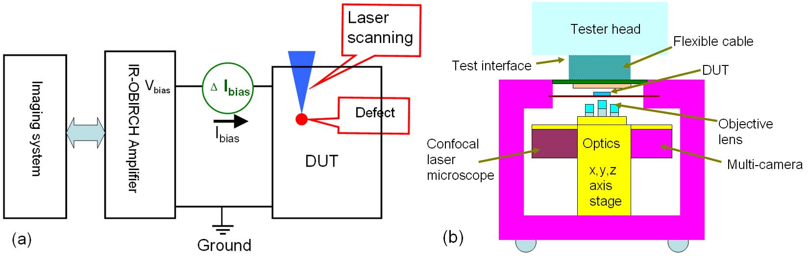 infra red optical beam induced resistance change  ir