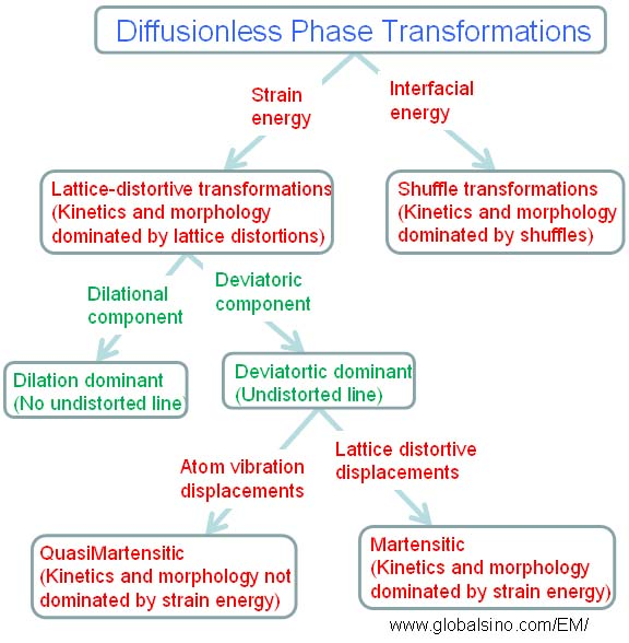 Diffusionless Phase Transformation & martensitic transformation
