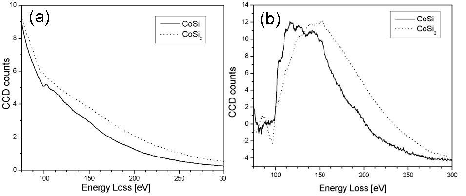 as-measured (a), and background-subtracted (b) Si L2,3 EELS spectra of CoSi and CoSi2