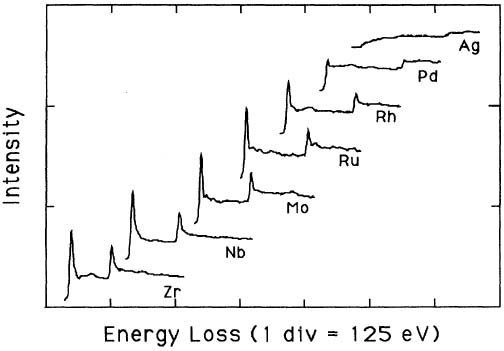 The deconvoluted and background-subtracted L2,3 energy-loss spectra for the 4d transition metals.