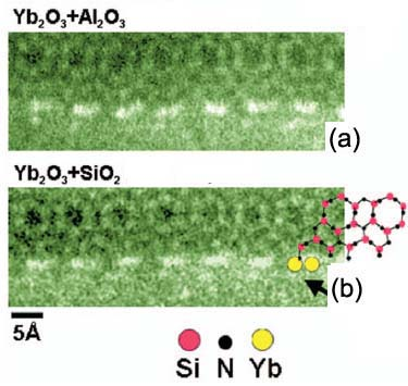 High-resolution STEM images showing the atomic interface between a Si3N4 matrix grain, oriented along the low-index zone axis [0001], and two different mixtures