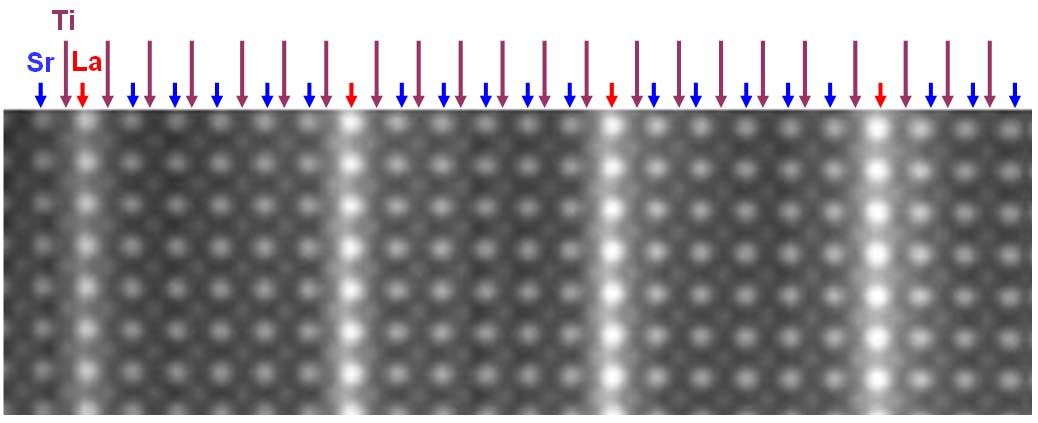 [100] Zone Axis of Perovskite Structures