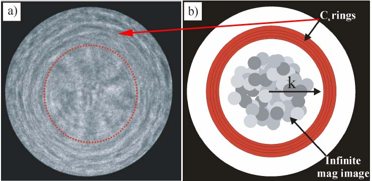 (a) The coherent electron Ronchigram formed from an amorphous material, and (b) Rings caused by spherical aberration and shadow image inside the rings