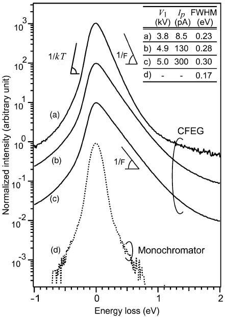 ZLPs of CFEG under various emission conditions as well as the monochromatized ZLP