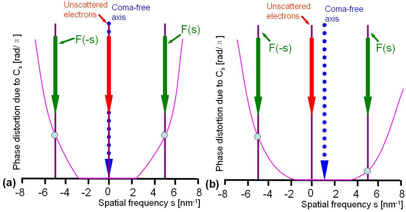 Phase-distortion functions in coma-free aligned (a) and unaligned (b) cases