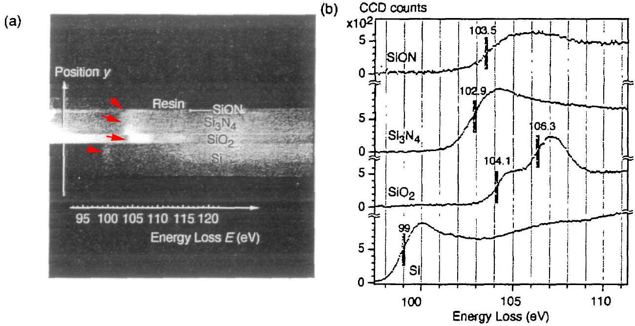 The spatially resolved EELS analysis of Si-L2,3 edges, (a) 2-D spectrum image and (b) spectra of SiON. Si3N4, SiO2 and pure Si