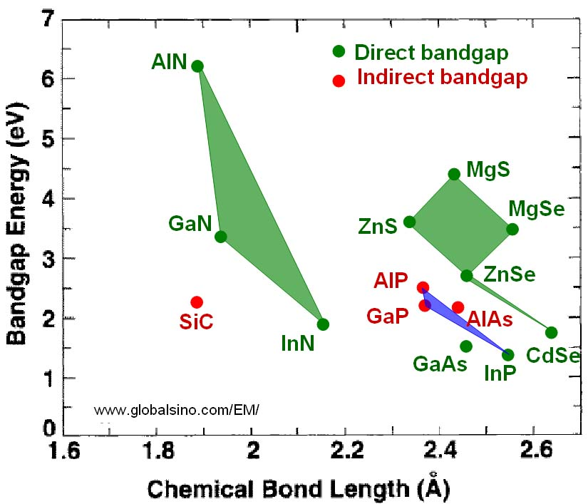 Bandgap and chemical bond length for semiconductors used in visible LEDs (light emitting devices)
