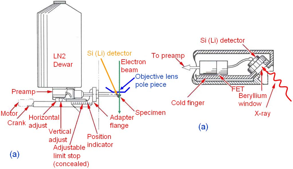 Schematic illustration of a retractable detector and associated preamplifier electronics, and Detail of Si (Li) mounting assembly