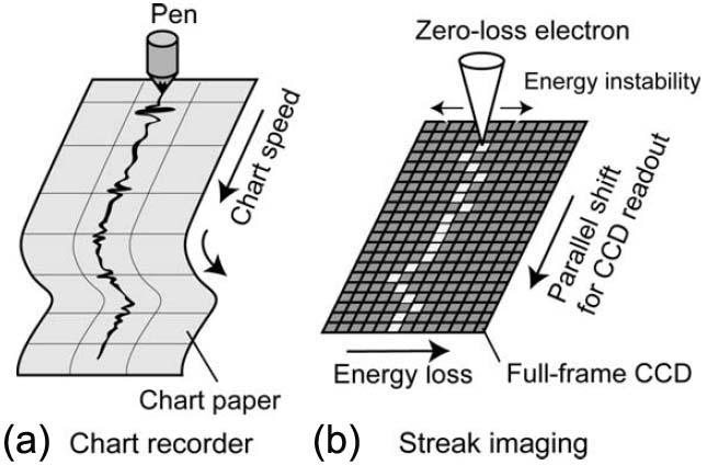 Schematic illustration showing the similarity between a chart recorder (a) and a streak imaging technique (b)