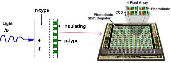 photodiode array 4 pixel