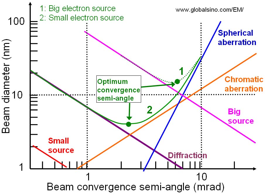electron beam diameter and aberrations