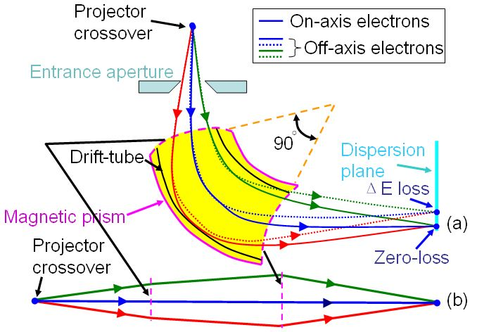 Schematic showing magnetic prism