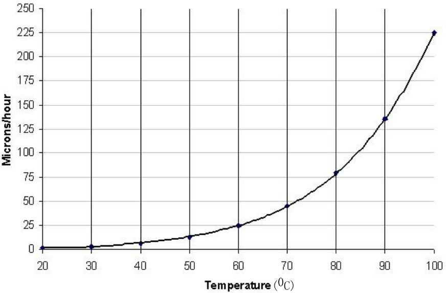 Etch rate of (100) Si in 30 % KOH as a function of temperature