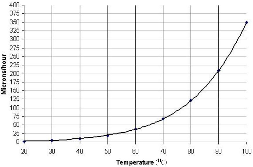 Etch rate of (110) Si in 30 % KOH as a function of temperature