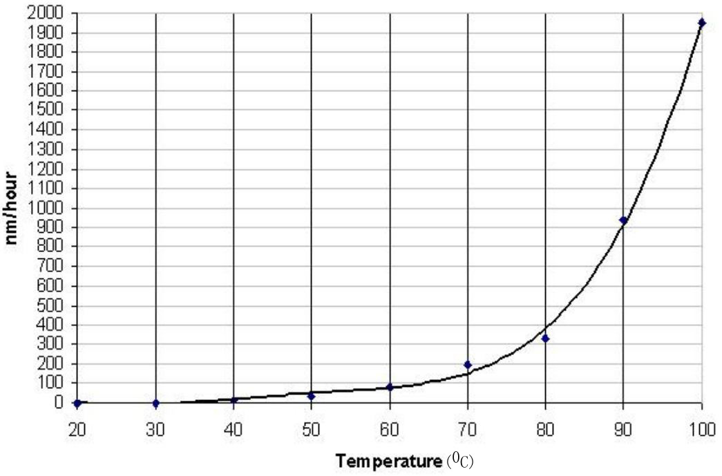 Etch rate of silicon dioxide in 30 % KOH as a function of temperature
