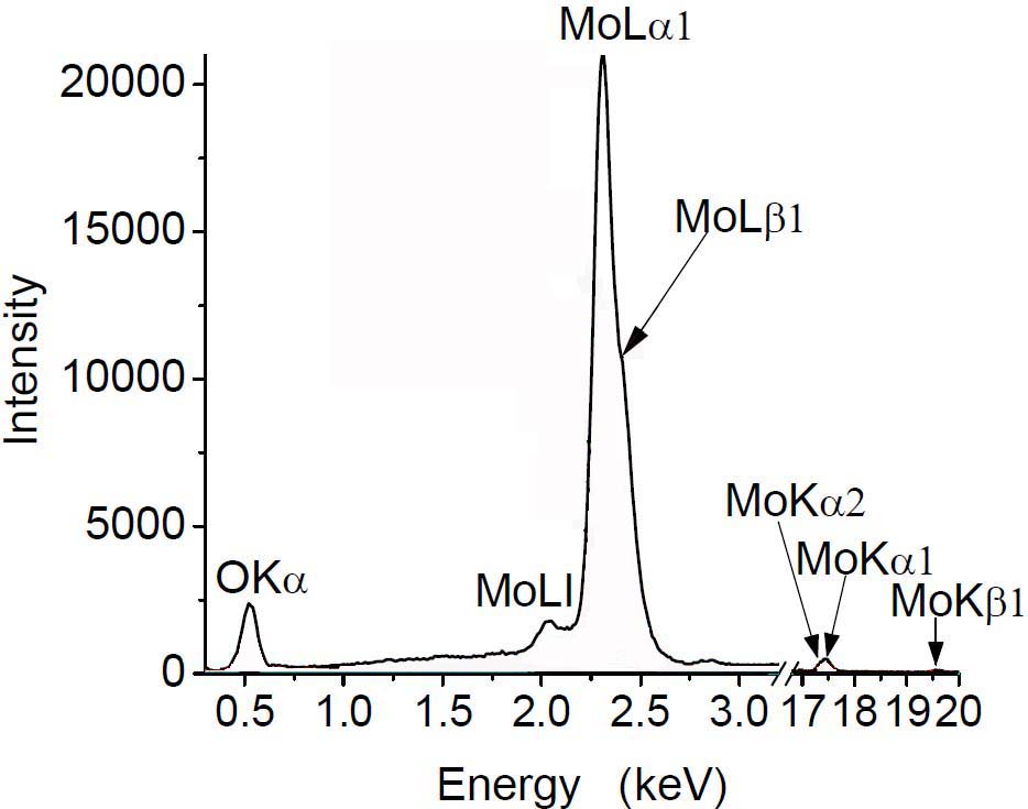 EDX spectrum showing the O and Mo experimental peaks obtained from MoO3 materials