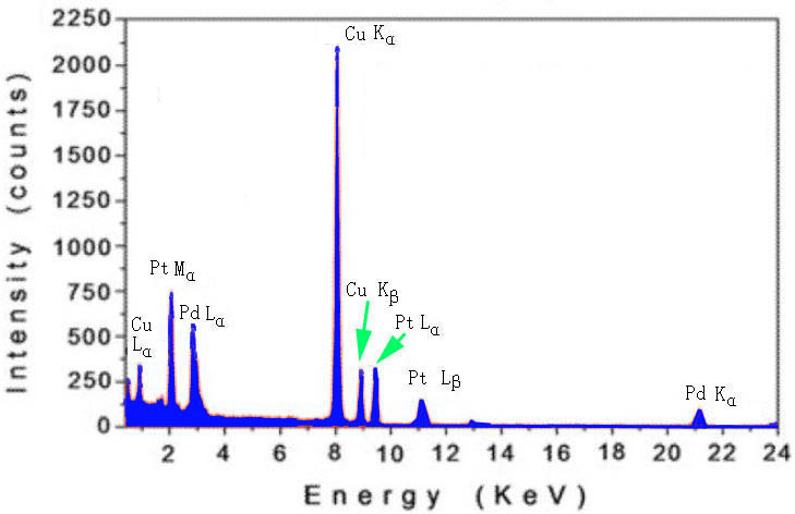 EDS spectrum taken from a nanoparticle with Pt and Pd compositions
