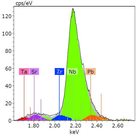 Deconvoluted X-ray spectrum taken from a material containing Ta, Sr, Zr, Nb, and Pb elements