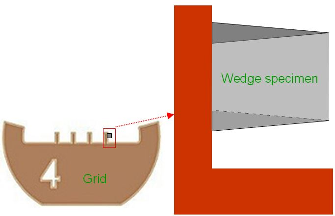 Schematic illustration of (a) a wedge-shaped TEM specimen prepared by FIB technology and (b) the prepared specimen under TEM observation