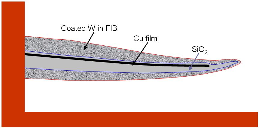 Schematic illustration of a wedge-shaped TEM specimen prepared from a multilayer sample with FIB technique
