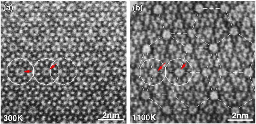 HAADF-STEM images of Al72Ni20Co8 decagonal phases: (a) At 300 K and (b) At 1,100 K.