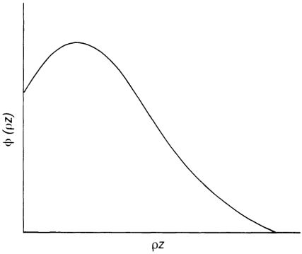 Phi-Rho-Z function in depth distribution of X-ray production