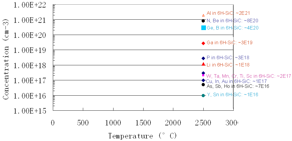Solubility for impurities in SiC