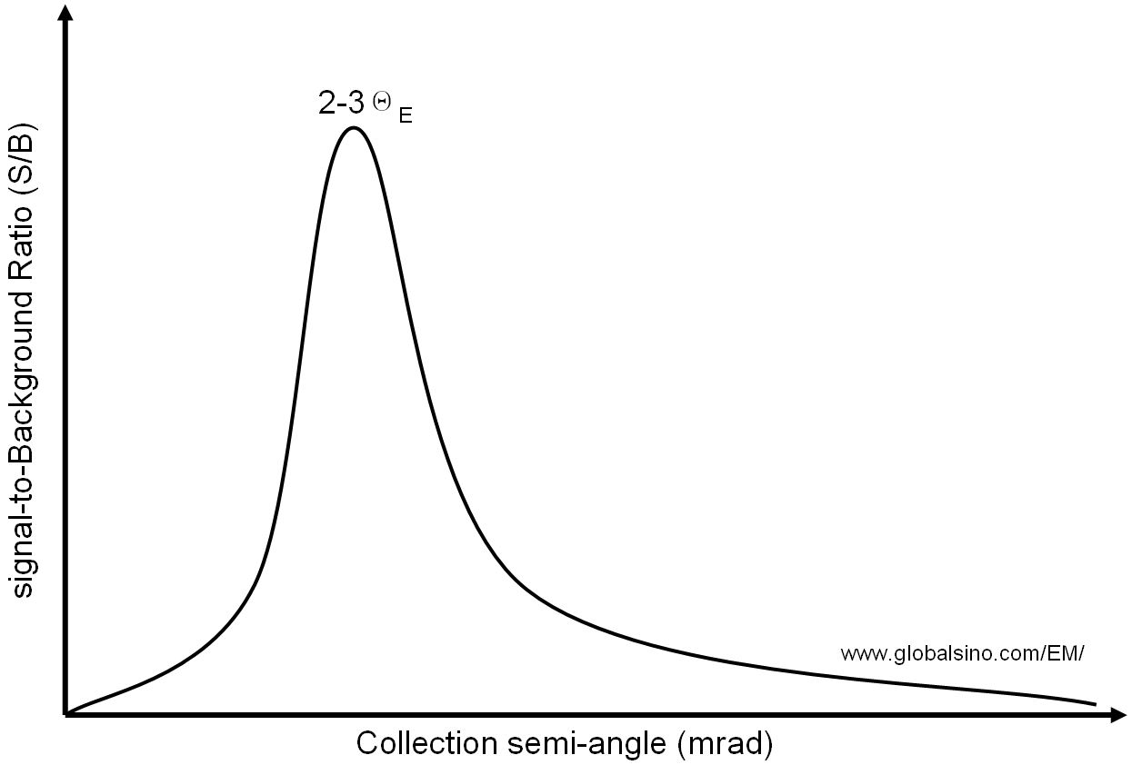 The signal-to-background (S/B) ratio of EELS as a function of the collection angle