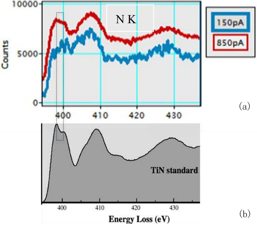 Extracted EELS spectra of TiN: (a) With the electron beam current of 150 pA, (b) With the electron beam current of 850 pA and (c) from a crystalline TiN standard sample.