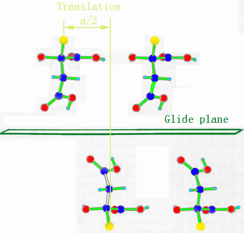 Glide planes: A combination of mirroring with a/2 translation