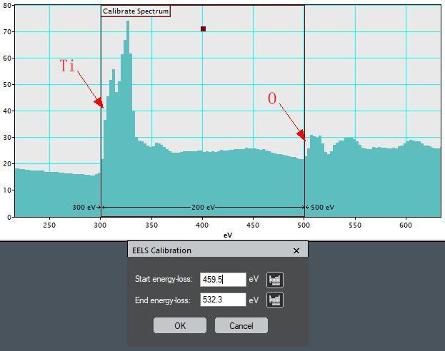 Energy Calibration of EELS Profile