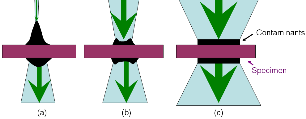 Schematic illustration of the shape of formed contamination structure with (a) Small beam size (< 20 nm), (b) Medium beam size, (c) Large beam size.