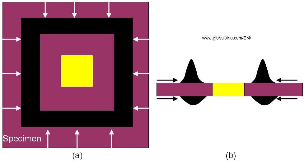 Formed diffusion barrier (in black) and interesting area (in yellow): (a) Top view, and (b) Cross-section